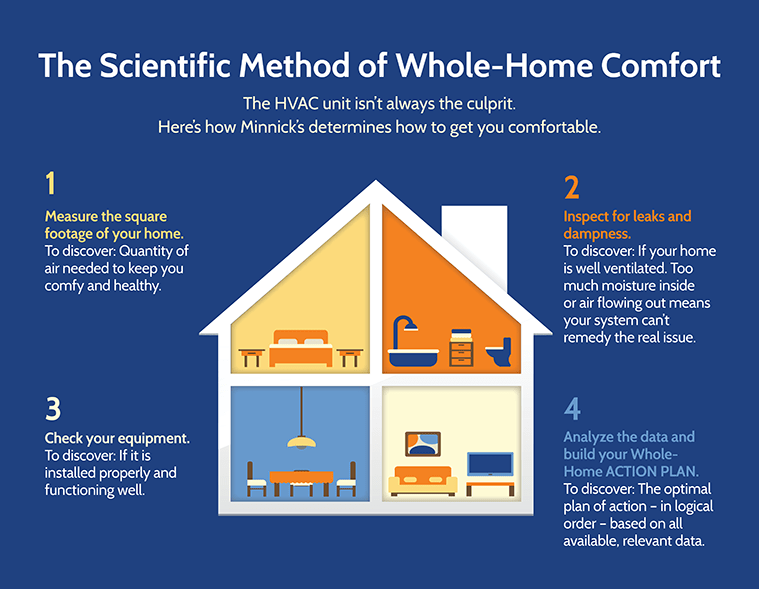 whole home action plan